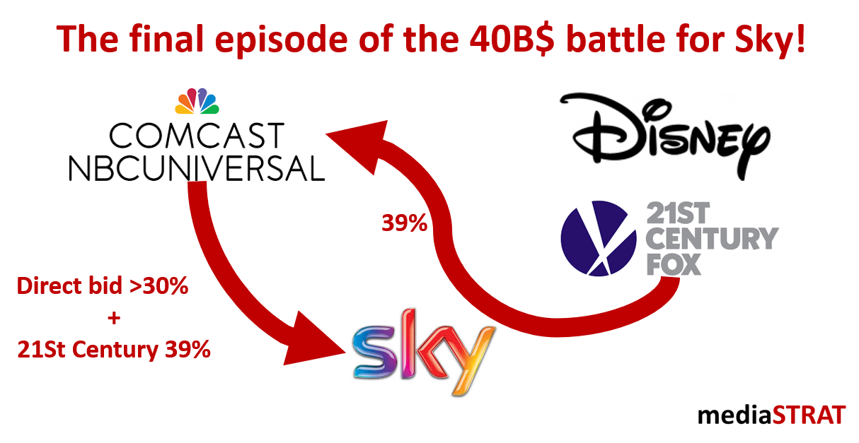 The Final Episode Of The 40B$ Battle For Sky!