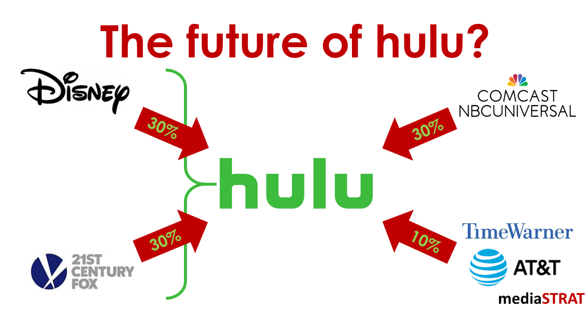 The Future Of Hulu?