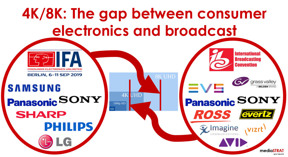 4K 8K  The Gap Between Consumer Electronics And Broadcast