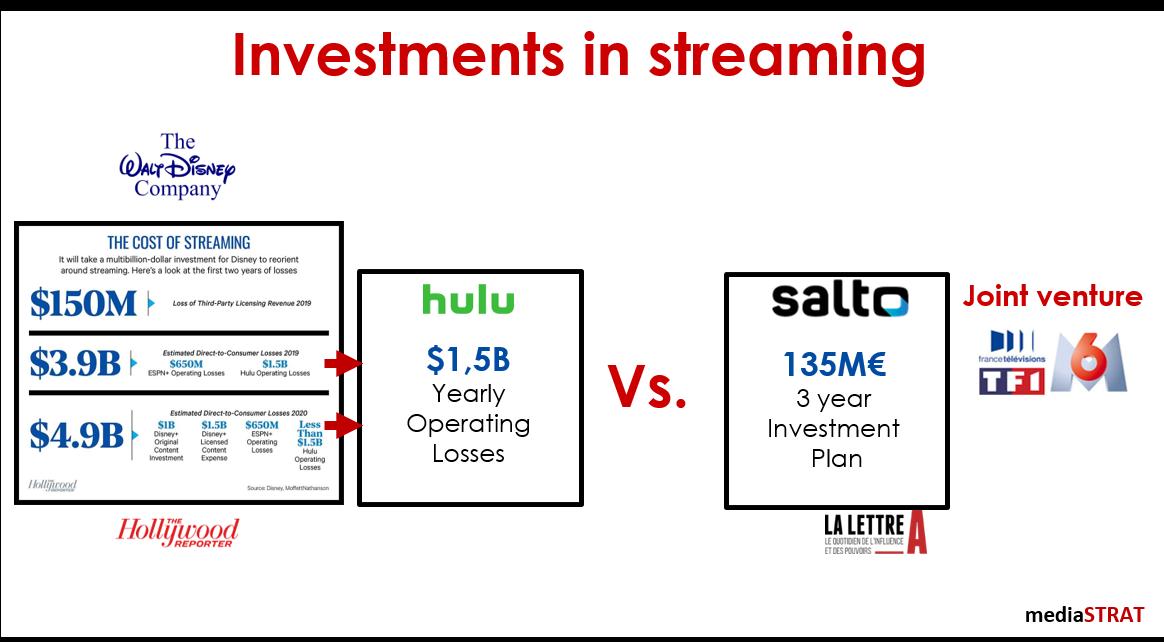 Disney Vs. Salto Investments In Streaming