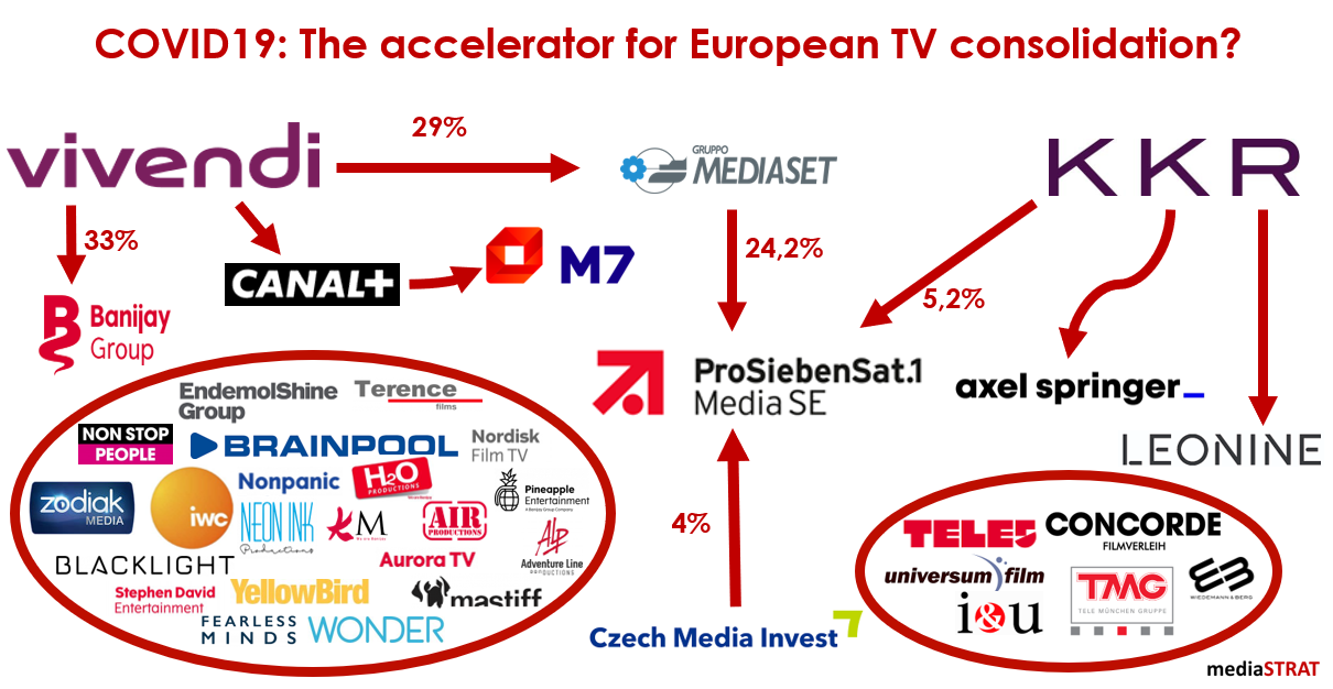 Covid19  The Accelerator For European TV Consolidation